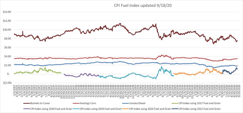 CPI Fuel Index 5-26-20