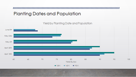 Planting Dates and Population